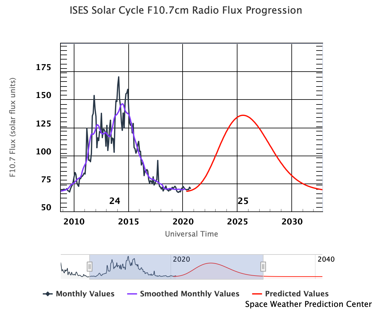 Graph showing F10.7cm Radio Flux Progression